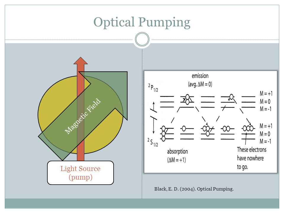 Optical Pumping Light Source (pump) Magnetic Field Black, E. D. (2004). Optical Pumping.