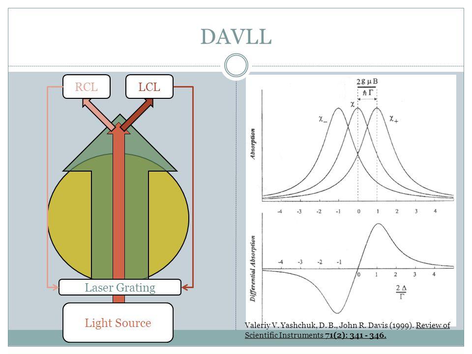 DAVLL Light Source RCLLCL Laser Grating Valeriy V.