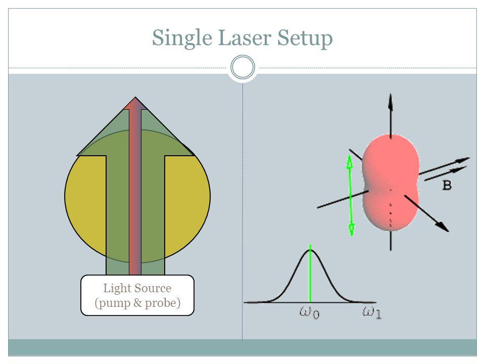 Single Laser Setup Light Source (pump & probe)