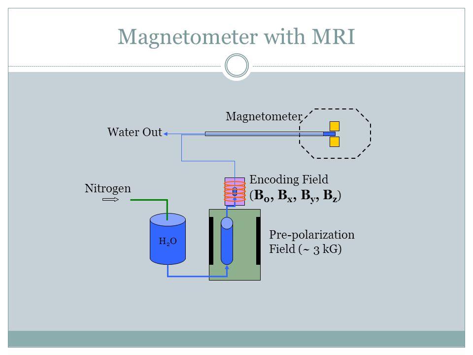 Nitrogen Magnetometer Pre-polarization Field (~ 3 kG) Encoding Field ( B 0, B x, B y, B z ) Water Out H2OH2O Magnetometer with MRI