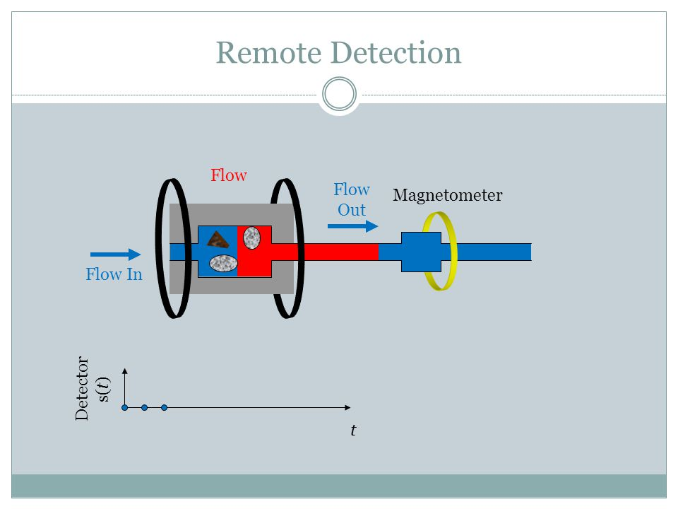 Flow In Flow Out Flow Magnetometer Remote Detection t Detector s(t)