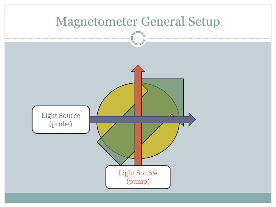 Magnetometer General Setup Light Source (pump) Light Source (probe)