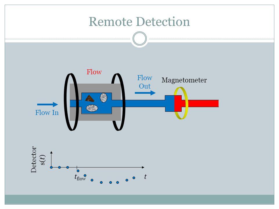 Flow In Flow Out Flow Magnetometer Remote Detection tt flow Detector s(t)