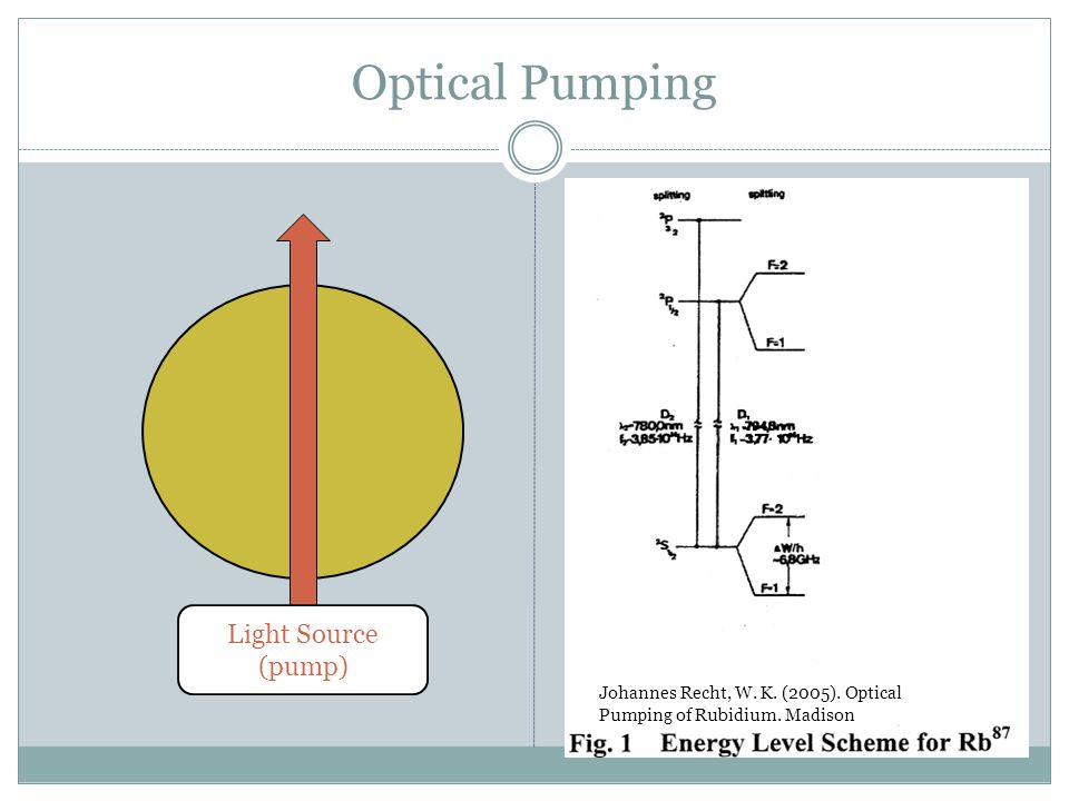 Optical Pumping Light Source (pump) Magnetic Field Johannes Recht, W. K. (2005). Madison