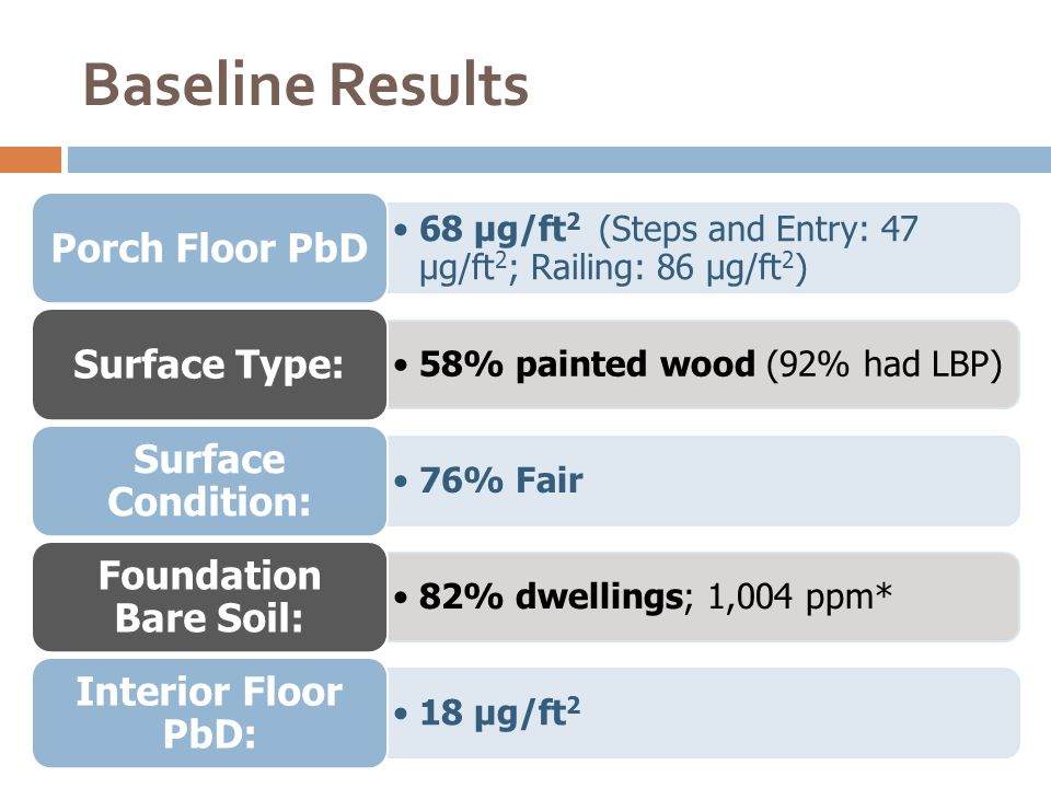 Baseline Results 68 µg/ft 2 (Steps and Entry: 47 µg/ft 2; Railing: 86 µg/ft 2 ) Porch Floor PbD 58% painted wood (92% had LBP) Surface Type: 76% Fair Surface Condition: 82% dwellings; 1,004 ppm* Foundation Bare Soil: 18 µg/ft 2 Interior Floor PbD: