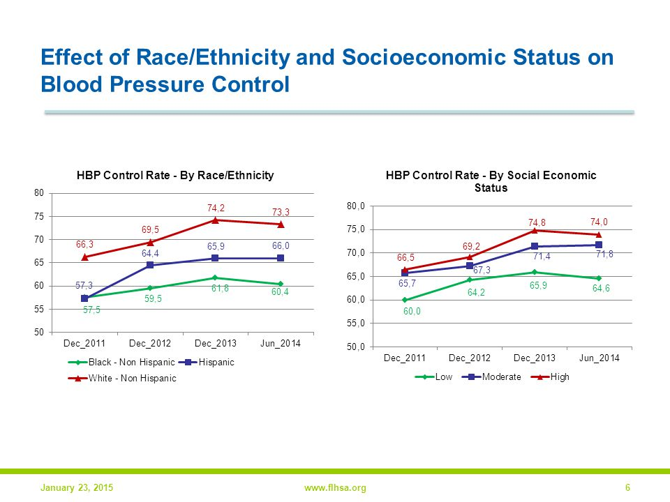 Effect of Race/Ethnicity and Socioeconomic Status on Blood Pressure Control January 23, 2015www.flhsa.org6