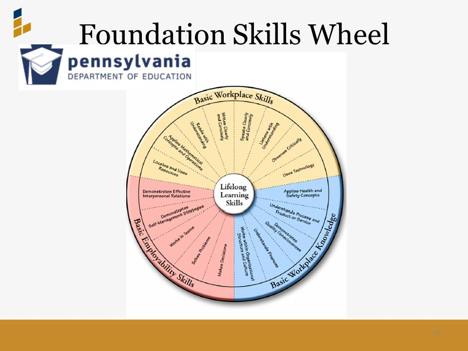 Foundation Skills Wheel 19