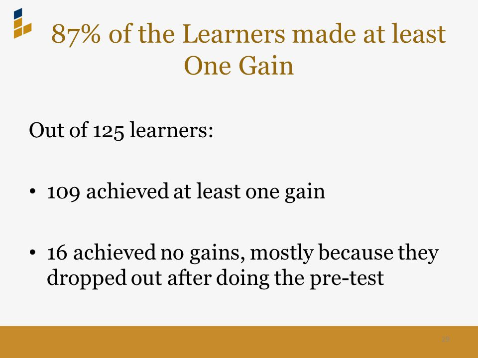 87% of the Learners made at least One Gain Out of 125 learners: 109 achieved at least one gain 16 achieved no gains, mostly because they dropped out after doing the pre-test 29