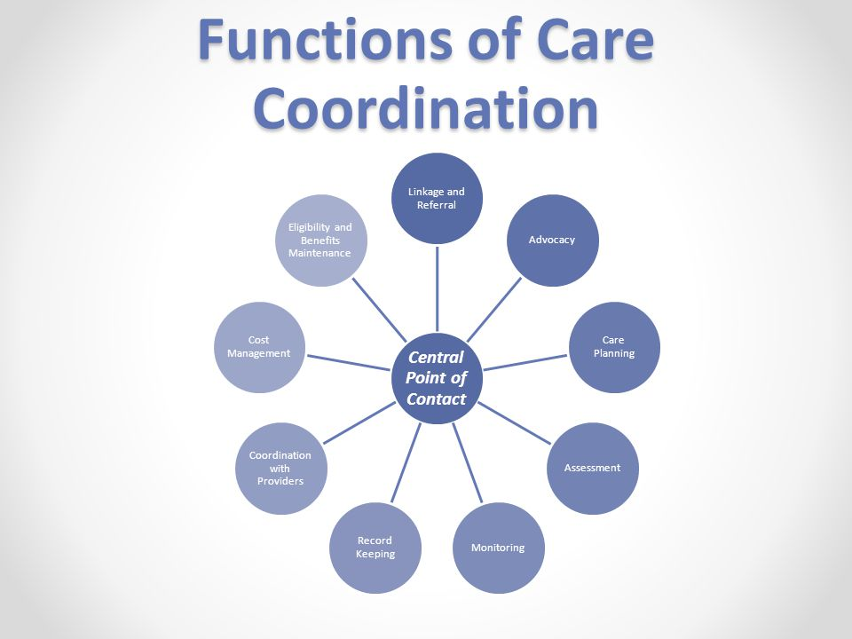 Functions of Care Coordination Central Point of Contact Linkage and Referral Advocacy Care Planning AssessmentMonitoring Record Keeping Coordination with Providers Cost Management Eligibility and Benefits Maintenance