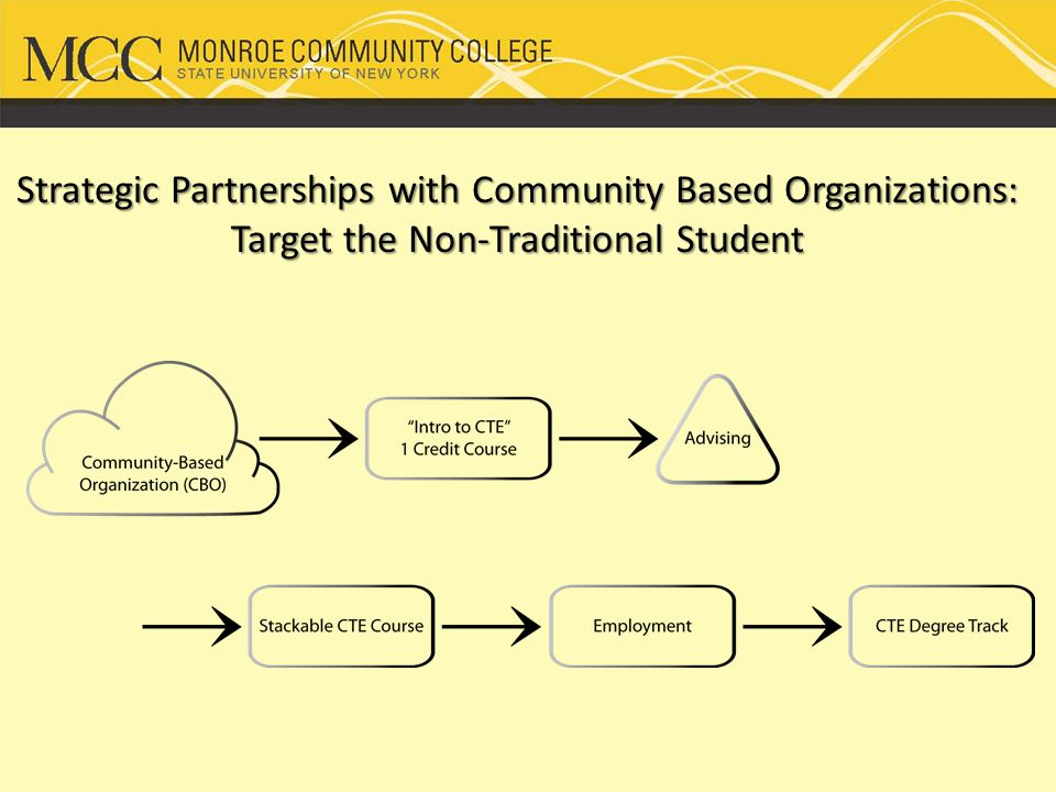 Strategic Partnerships with Community Based Organizations: Target the Non-Traditional Student