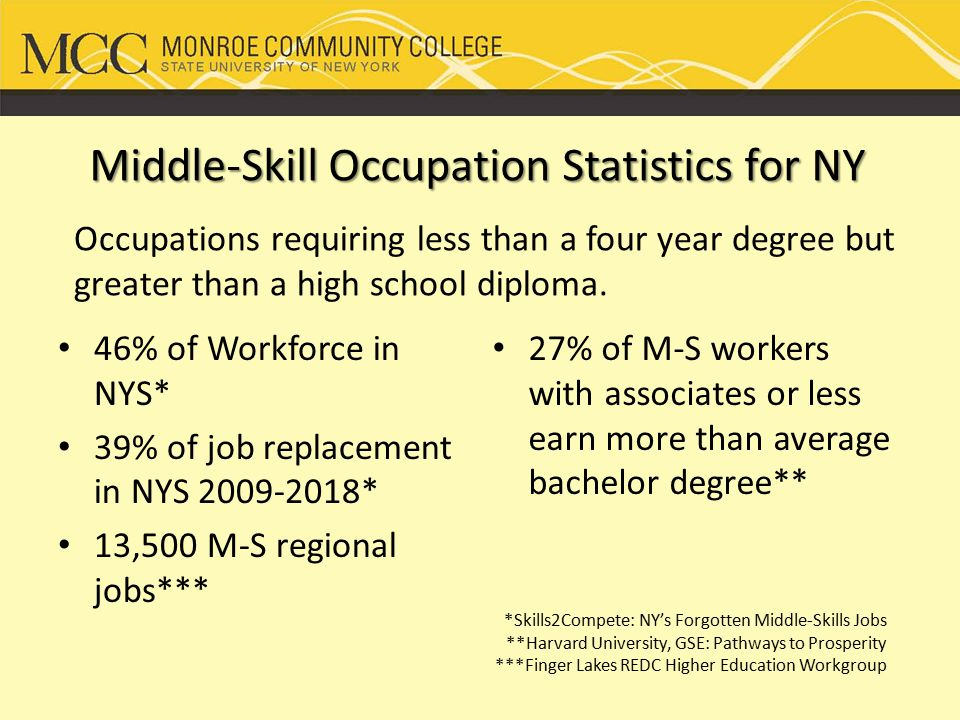 Middle-Skill Occupation Statistics for NY 46% of Workforce in NYS* 39% of job replacement in NYS 2009-2018* 13,500 M-S regional jobs*** 27% of M-S workers with associates or less earn more than average bachelor degree** *Skills2Compete: NY's Forgotten Middle-Skills Jobs **Harvard University, GSE: Pathways to Prosperity ***Finger Lakes REDC Higher Education Workgroup Occupations requiring less than a four year degree but greater than a high school diploma.