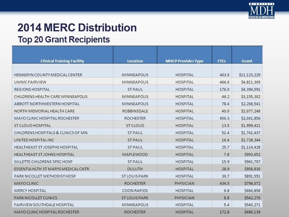 2014 MERC Distribution Top 20 Grant Recipients Clinical Training FacilityLocationMHCP Provider TypeFTEsGrant HENNEPIN COUNTY MEDICAL CENTERMINNEAPOLIS