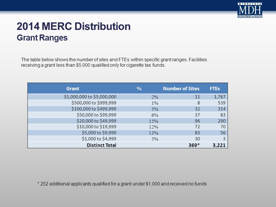 2014 MERC Distribution Grant Ranges Grant % Number of SitesFTEs $1,000,000 to $5,000,000 2% 111,767 $500,000 to $999,999 1% 8539 $100,000 to $499,999