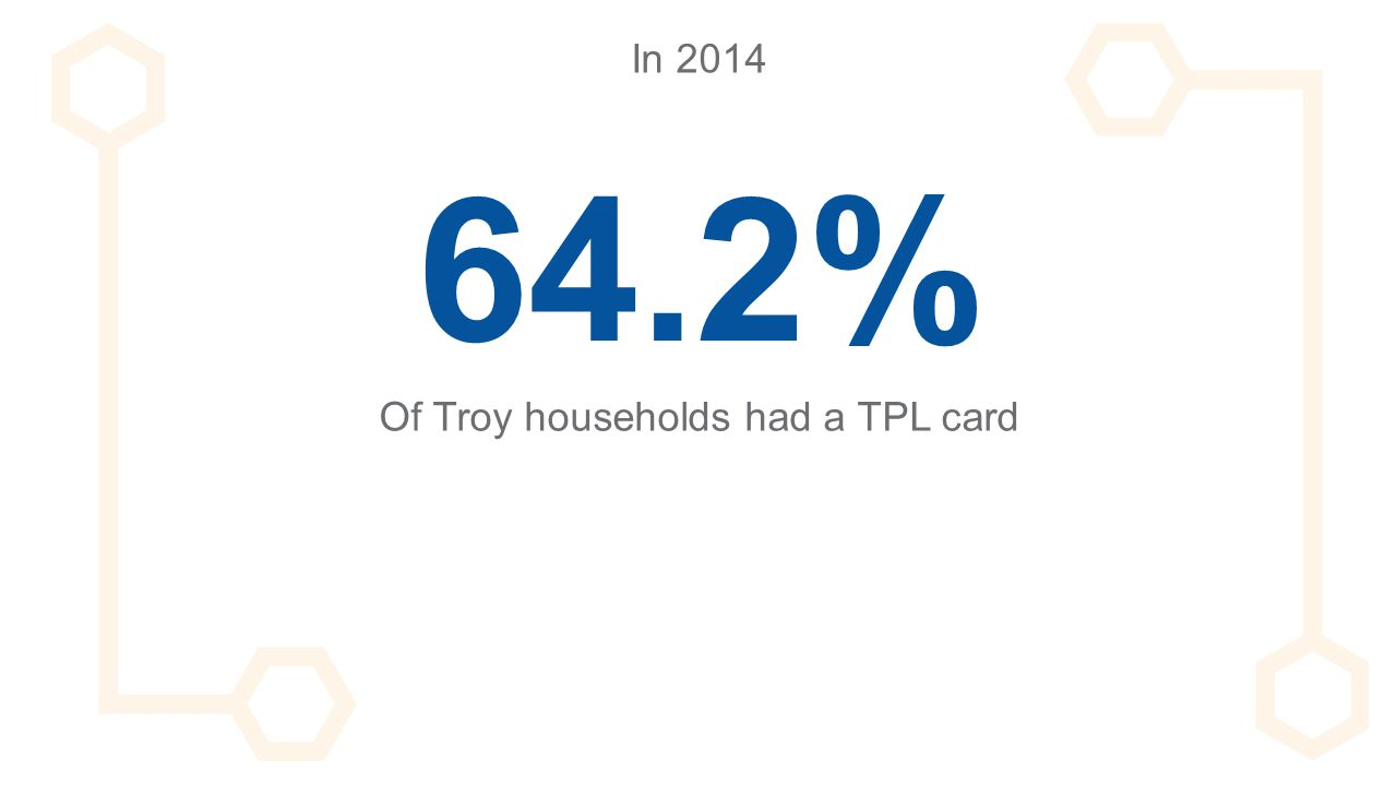 64.2% Of Troy households had a TPL card In 2014