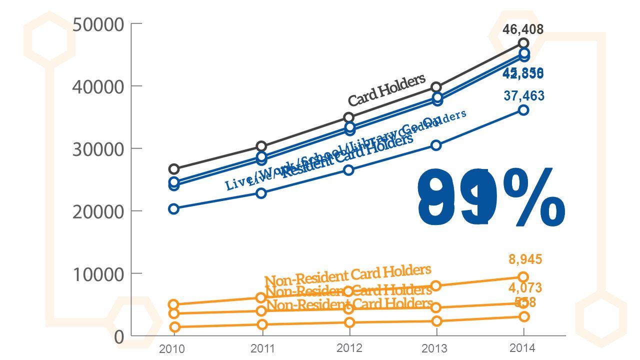 2010 2011 2012 2013 2014 46,408 37,463 8,945 42,335 4,073 91% 81% 558 45,850 99%