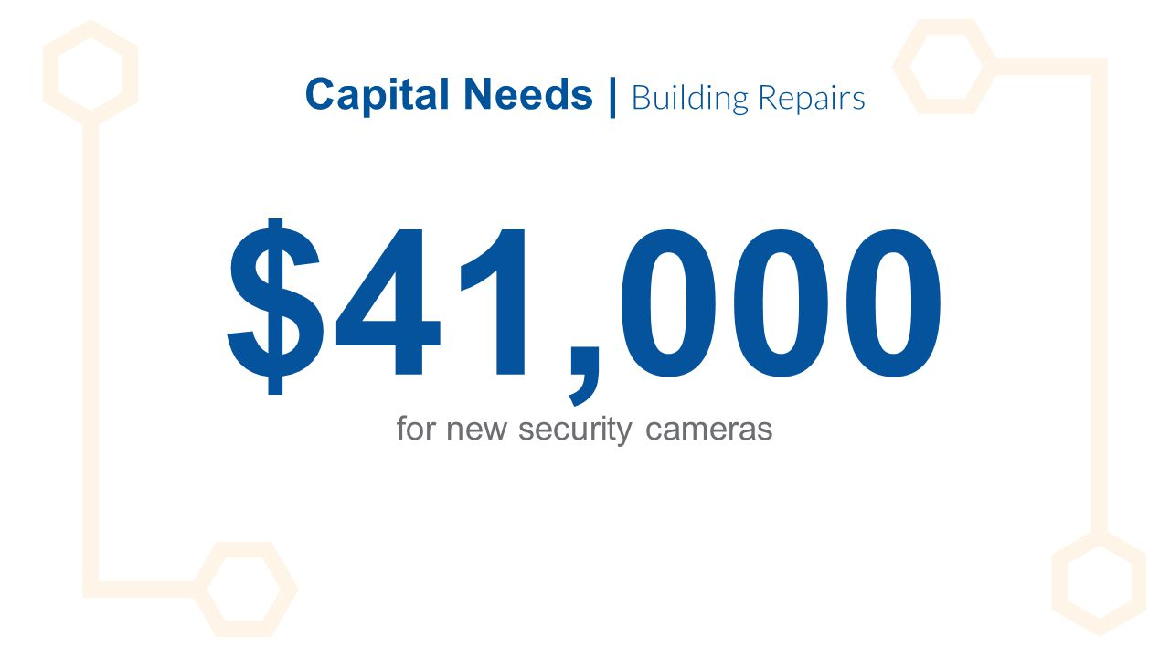 Capital Needs | Building Repairs $41,000 for new security cameras