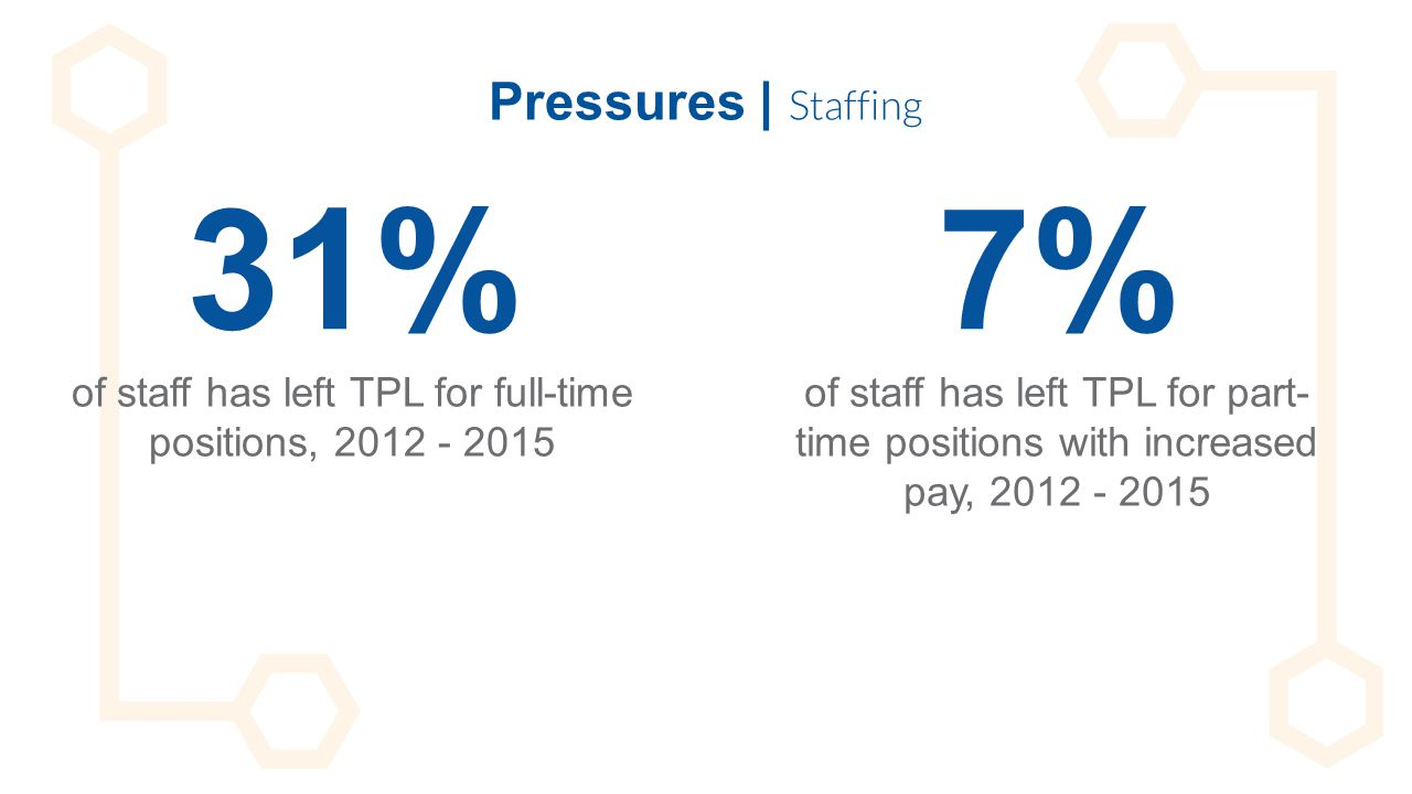 31% of staff has left TPL for full-time positions, 2012 - 2015 Pressures | Staffing 7% of staff has left TPL for part- time positions with increased p