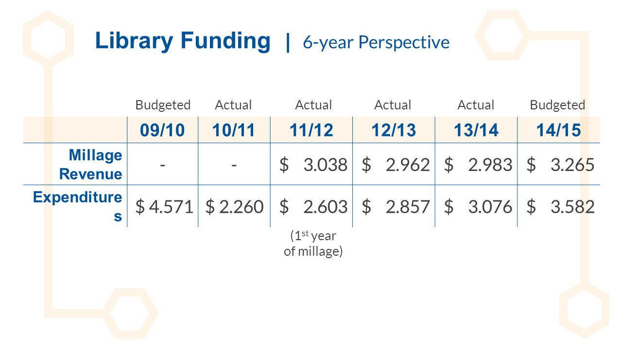 Library Funding | 6-year Perspective 09/1010/1111/1212/1313/1414/15 Millage Revenue --$ 3.038$ 2.962$ 2.983$ 3.265 Expenditure s $ 4.571$ 2.260$ 2.603