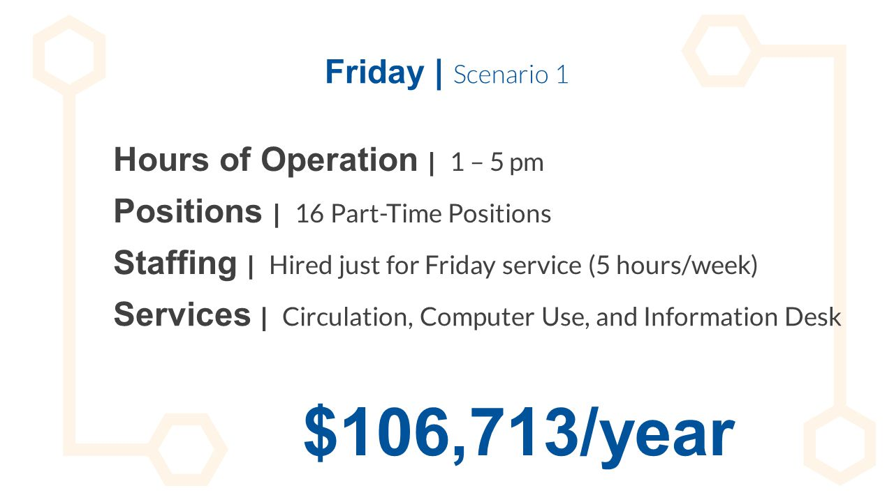 Friday | Scenario 1 Hours of Operation | 1 – 5 pm Staffing | Hired just for Friday service (5 hours/week) Positions | 16 Part-Time Positions Services
