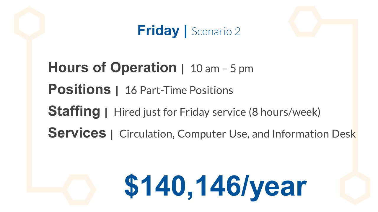 Friday | Scenario 2 Hours of Operation | 10 am – 5 pm Staffing | Hired just for Friday service (8 hours/week) Positions | 16 Part-Time Positions Servi