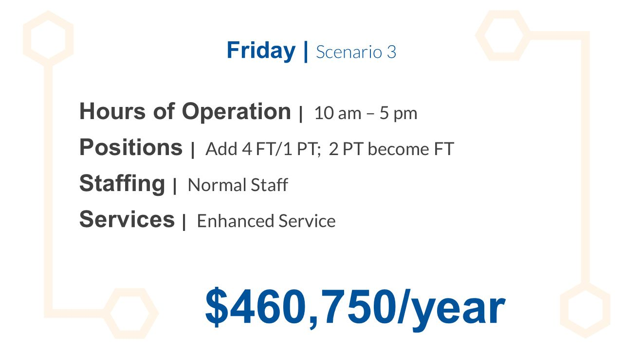 Friday | Scenario 3 Hours of Operation | 10 am – 5 pm Staffing | Normal Staff Positions | Add 4 FT/1 PT; 2 PT become FT Services | Enhanced Service $4