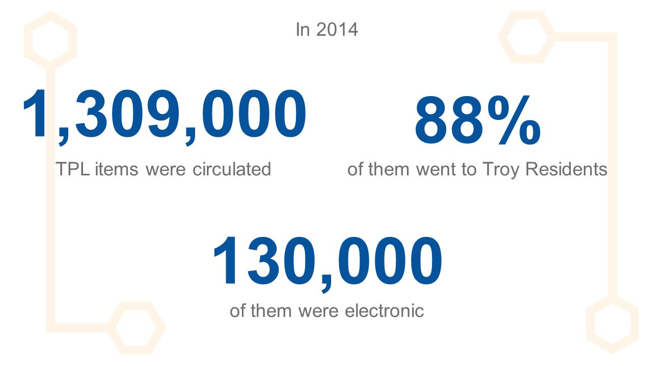 1,309,000 TPL items were circulated In 2014 88% of them went to Troy Residents 130,000 of them were electronic