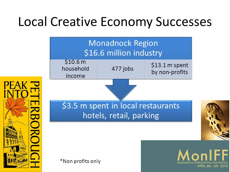 Local Creative Economy Successes $3.5 m spent in local restaurants hotels, retail, parking Monadnock Region $16.6 million industry $10.6 m household i