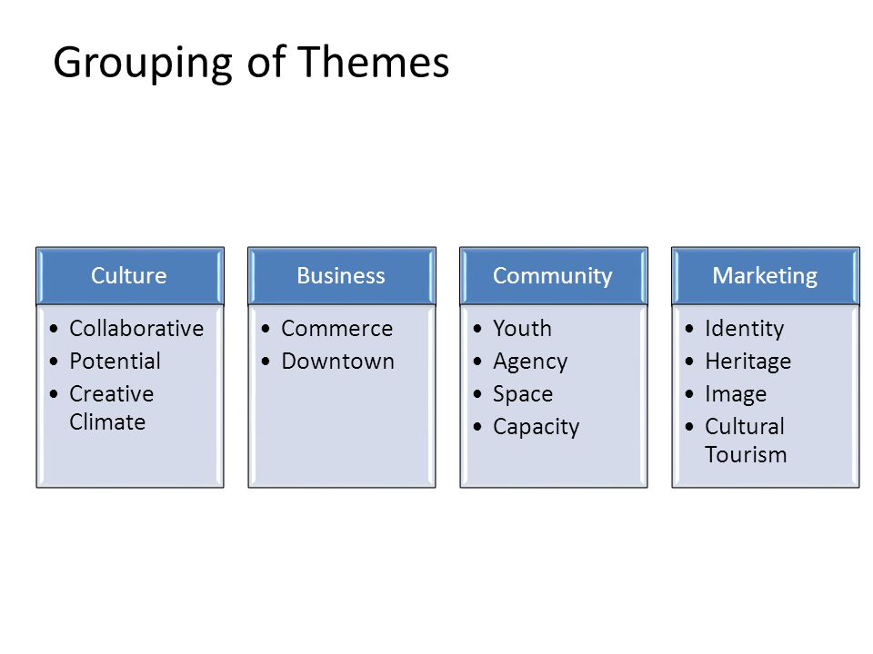 Grouping of Themes Culture Collaborative Potential Creative Climate Business Commerce Downtown Community Youth Agency Space Capacity Marketing Identit