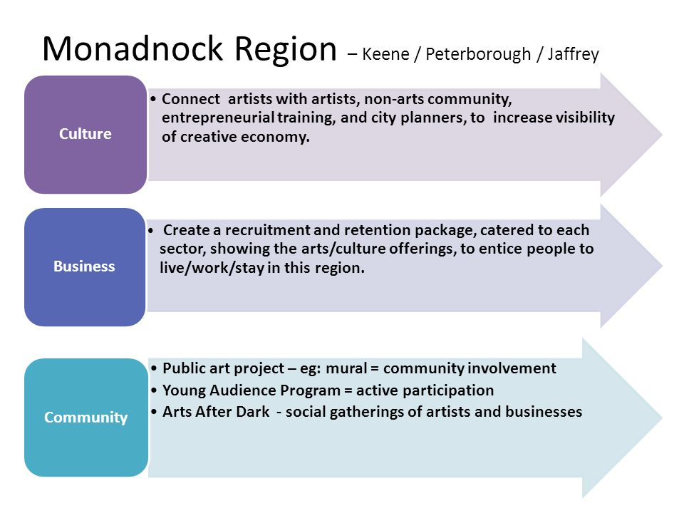 Monadnock Region – Keene / Peterborough / Jaffrey Connect artists with artists, non-arts community, entrepreneurial training, and city planners, to in