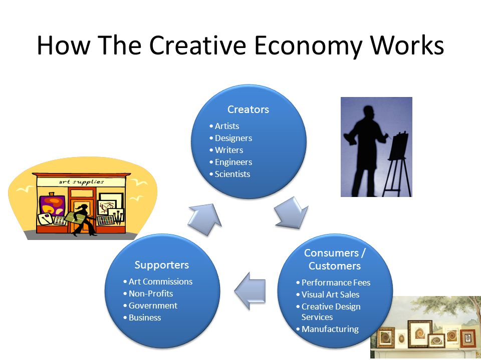How The Creative Economy Works Creators Artists Designers Writers Engineers Scientists Consumers / Customers Performance Fees Visual Art Sales Creativ