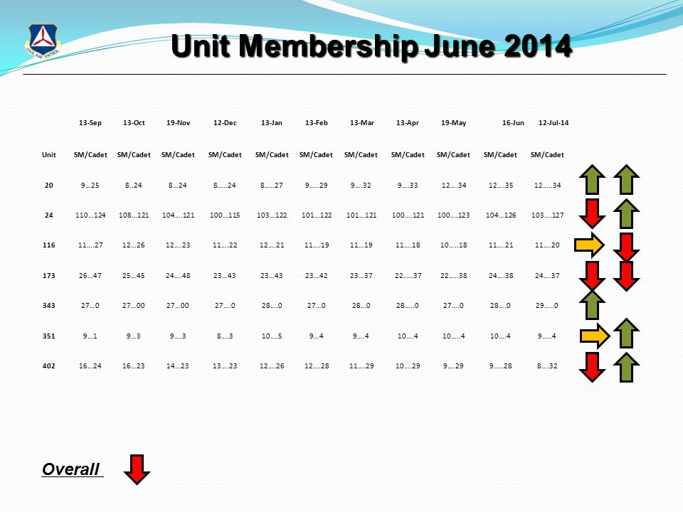 Unit Membership June 2014 Unit Membership June 2014 Overall 13-Sep13-Oct19-Nov12-Dec13-Jan13-Feb13-Mar13-Apr19-May16-Jun12-Jul-14 UnitSM/Cadet 209…258