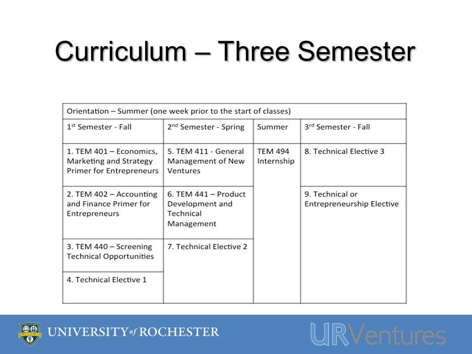 Curriculum – Three Semester