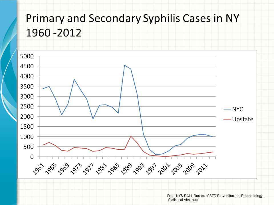 Early Syphilis Cases (rates) Upstate by Region, 2000-2011 (Source: http://www.health.ny.gov/statistics/diseases/communicable/std/) Albany area Buffalo area Rochester area SyracuseMetro NYNYC 20001 (.07)2 (.08)1 (.08)8 (0.46)23 (.47)564(7.04) 20037(0.5)5 (0.3)15 (1.2)13(0.8)74 (1.5)1482 (18.5) 200521(1.4)13 (0.8)20 (1.6)13 (0.8)126(2.6)1596 (19.9) 200730 (2.1)18(1.1)24(1.9)20(1.2)375(7.6)2282(28.5) 200928 (1.9)16(1.0)23(1.8)12 (0.7)183 (3.7)2190 (27.3) 2011*60 (4.0)24 (1.5)30 (2.3)28 (1.6)209 (4.2)1998 (24.9) Albany - Albany, Clinton, Columbia, Delaware, Essex, Franklin, Fulton, Greene, Hamilton, Montgomery, Otsego, Rensselaer, Saratoga, Schenectady, Schoharie, Warren, Washington Buffalo - Allegany, Cattaraugus, Chautauqua, Erie, Genesee, Niagara, Orleans, Wyoming Rochester - Chemung, Livingston, Monroe, Ontario, Schuyler, Seneca, Steuben, Wayne, Yates Syracuse - Broome, Cayuga, Chenango, Cortland, Herkimer, Jefferson, Lewis, Madison, Oneida, Onondaga, Oswego, St.