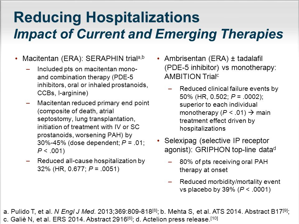 Reducing Hospitalizations Impact of Current and Emerging Therapies Macitentan (ERA): SERAPHIN trial a,b –Included pts on macitentan mono- and combinat
