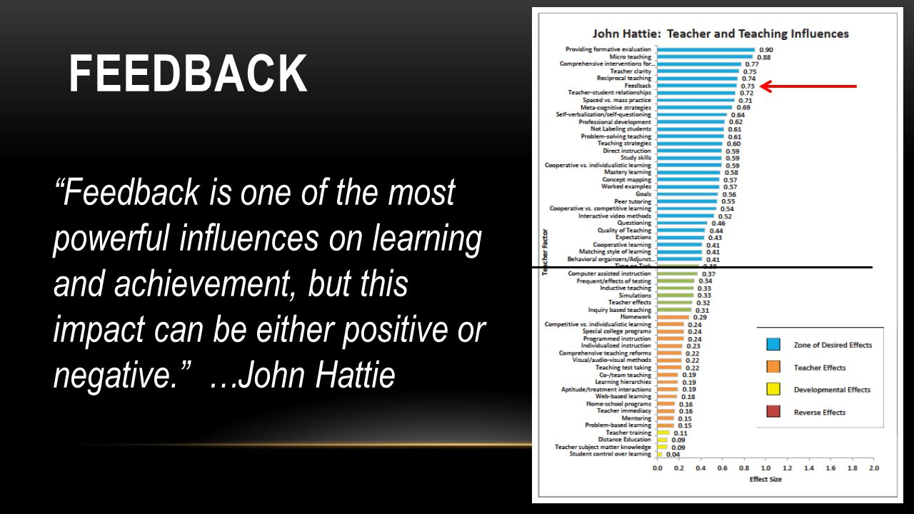 FEEDBACK Feedback is one of the most powerful influences on learning and achievement, but this impact can be either positive or negative. …John Hattie