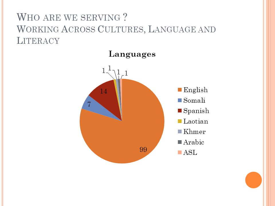 W HO ARE WE SERVING W ORKING A CROSS C ULTURES, L ANGUAGE AND L ITERACY
