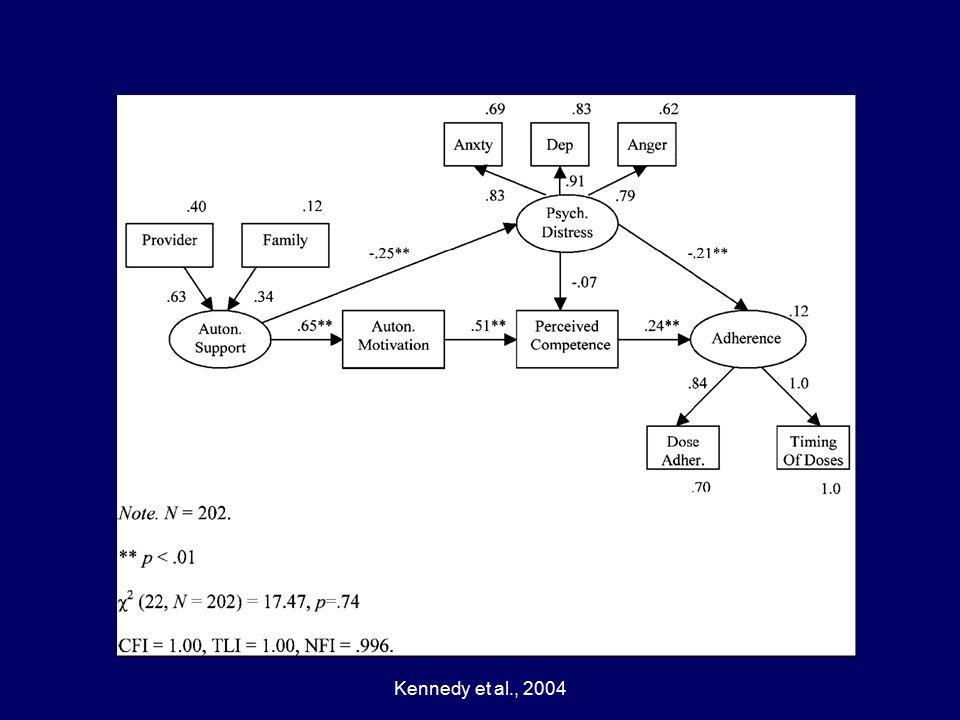 Kennedy et al., 2004