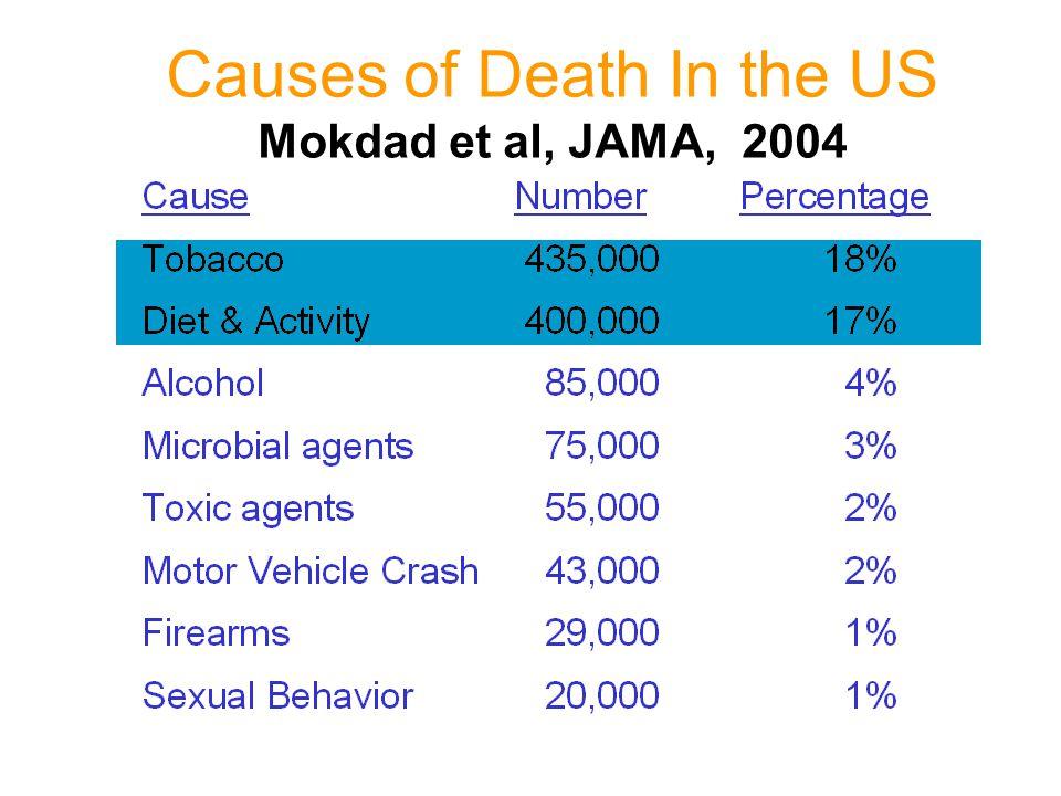 Causes of Death In the US Mokdad et al, JAMA, 2004