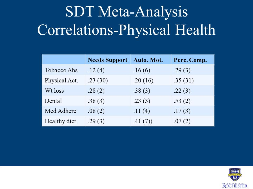 SDT Meta-Analysis Correlations-Physical Health Needs SupportAuto. Mot.Perc. Comp. Tobacco Abs..12 (4).16 (6).29 (3) Physical Act..23 (30).20 (16).35 (