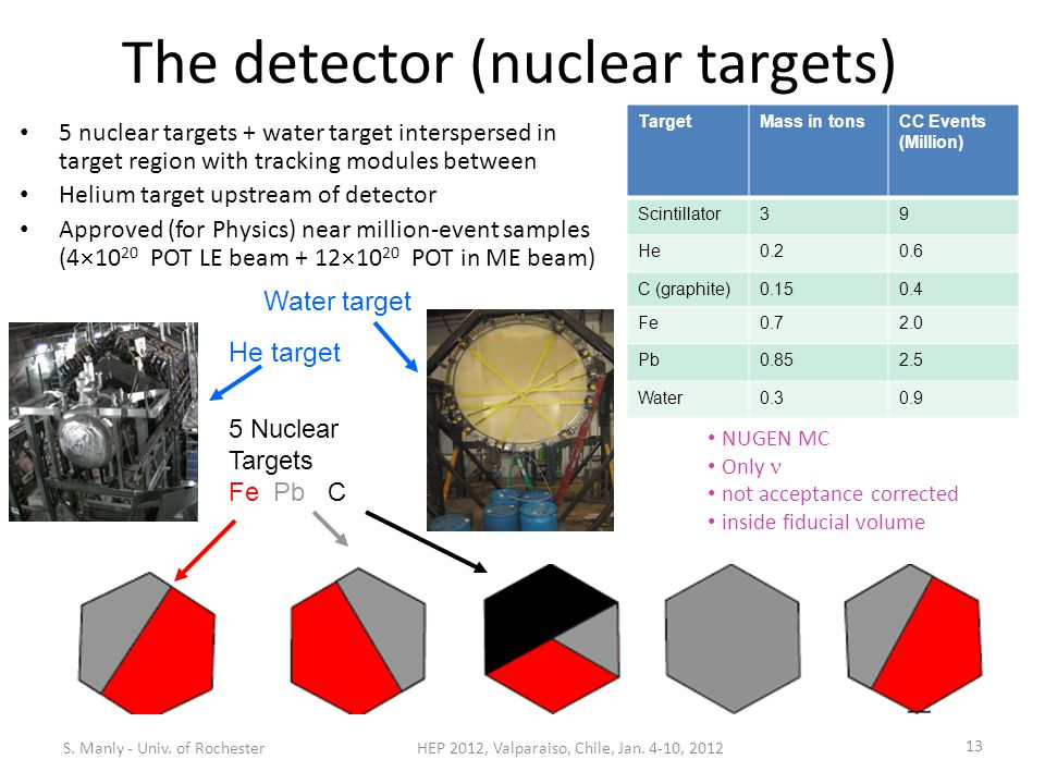 5 nuclear targets + water target interspersed in target region with tracking modules between Helium target upstream of detector Approved (for Physics) near million-event samples (4  10 20 POT LE beam + 12  10 20 POT in ME beam) TargetMass in tonsCC Events (Million) Scintillator39 He0.20.6 C (graphite)0.150.4 Fe0.72.0 Pb0.852.5 Water0.30.9 5 Nuclear Targets Fe Pb C Water target S.