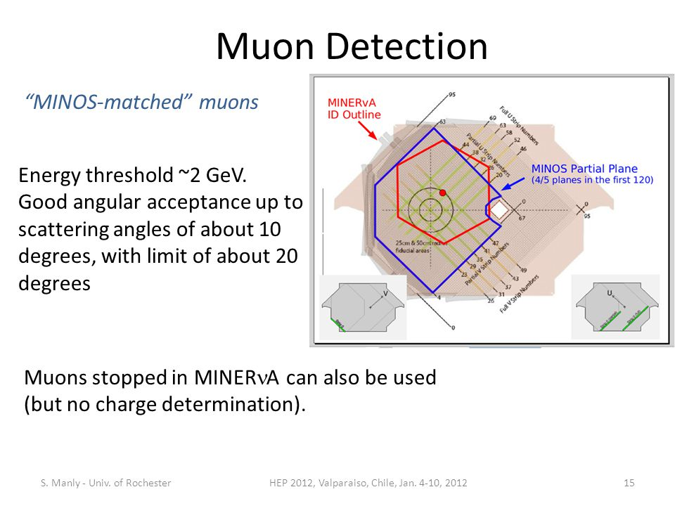 Muon Detection Energy threshold ~2 GeV.