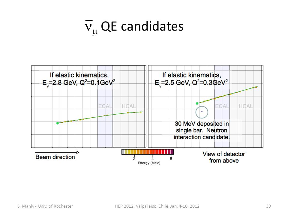  QE candidates HEP 2012, Valparaiso, Chile, Jan. 4-10, 2012S. Manly - Univ. of Rochester30