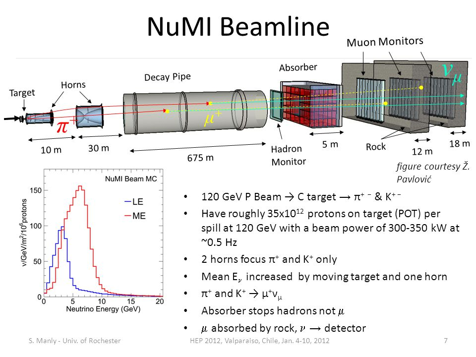 NuMI Beamline 120 GeV P Beam → C target → π + − & K + − Have roughly 35x10 12 protons on target (POT) per spill at 120 GeV with a beam power of 300-350 kW at ~0.5 Hz 2 horns focus π + and K + only Mean E  increased by moving target and one horn π + and K + → μ + ν μ Absorber stops hadrons not   absorbed by rock,  → detector S.