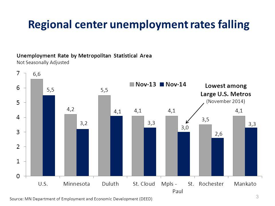 Regional center unemployment rates falling 3