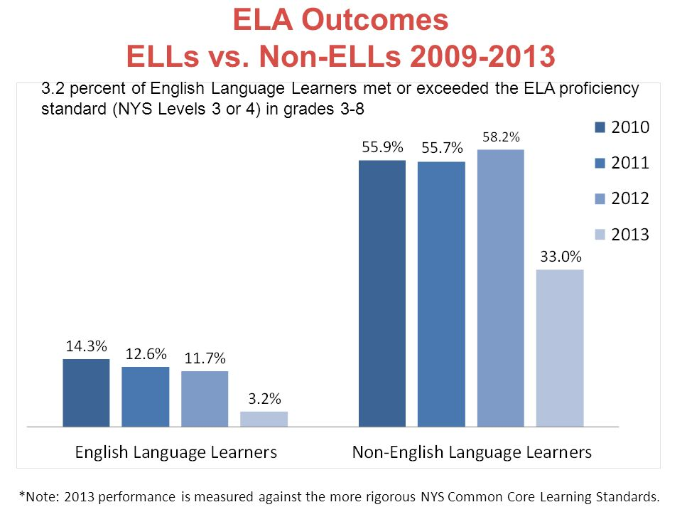 ELA Outcomes ELLs vs. Non-ELLs 2009-2013 3.2 percent of English Language Learners met or exceeded the ELA proficiency standard (NYS Levels 3 or 4) in