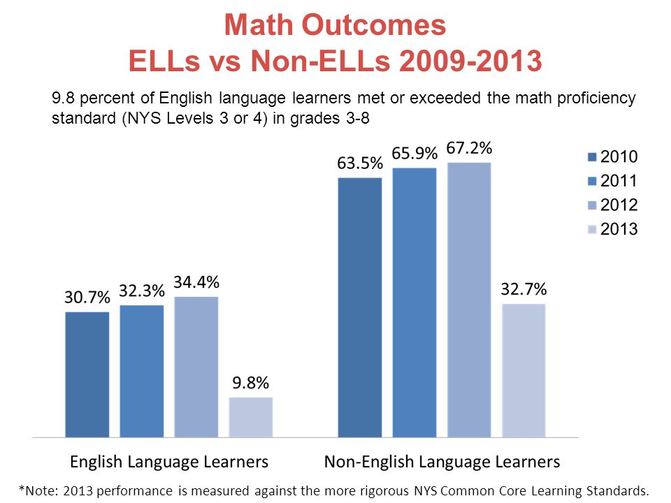Math Outcomes ELLs vs Non-ELLs 2009-2013 9.8 percent of English language learners met or exceeded the math proficiency standard (NYS Levels 3 or 4) in