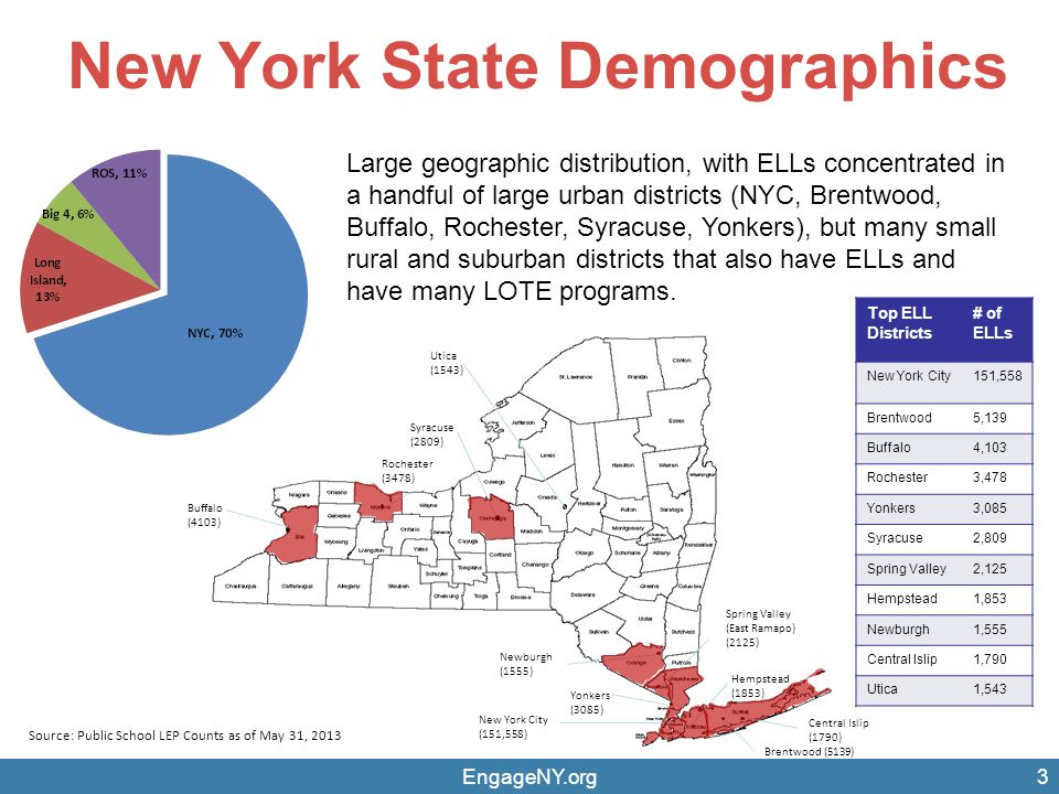 New York State Demographics EngageNY.org4 Linguistically diverse state with over 140 languages spoken by our students.