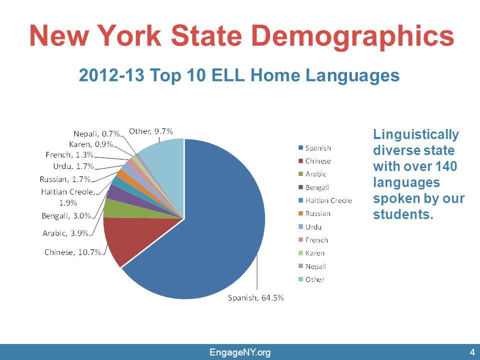 Who are our ELLs Subgroups.