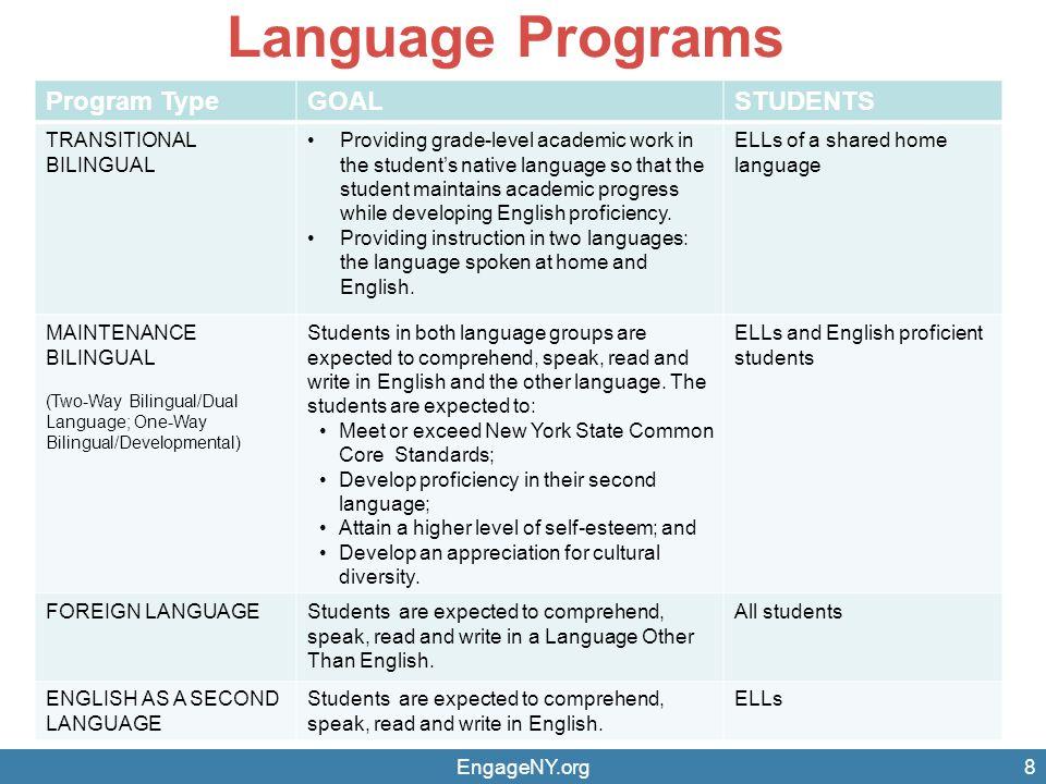 Language Programs Program TypeGOALSTUDENTS TRANSITIONAL BILINGUAL Providing grade-level academic work in the student's native language so that the stu