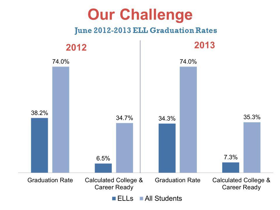 Our Challenge June 2012-2013 ELL Graduation Rates 2012 2013